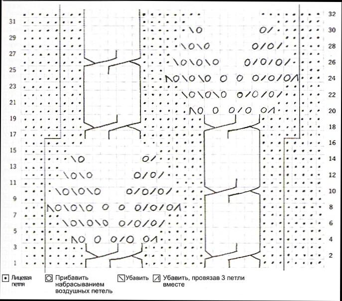 Вязание спицами модные модели и схемы